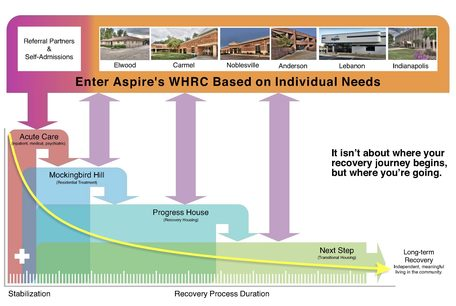 Aspire Whole Health Recovery Continuum - Graphic displaying a chart of the information prior