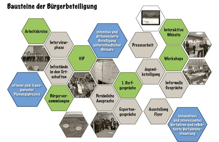 Abb. 3-1 Bausteine der Bürgerbeteiligung