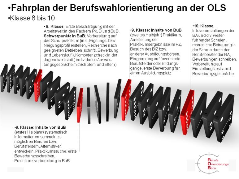 Unser Konzept Otto Lilienthal Schule